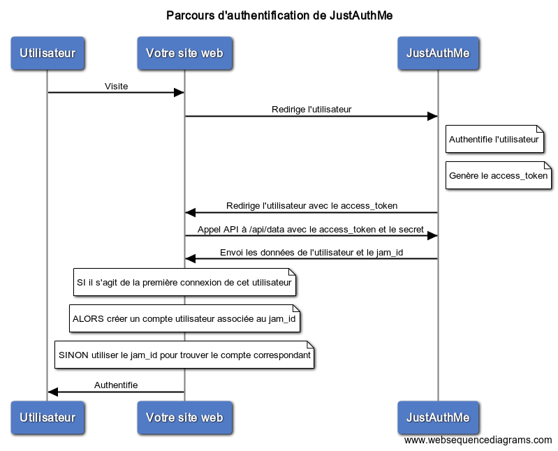 Parcours d'authentification de JustAuthMe